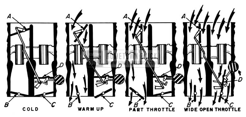 1952 Buick Carburetor Main Throttle Valves