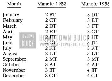1952 Buick Delco Battery Codes