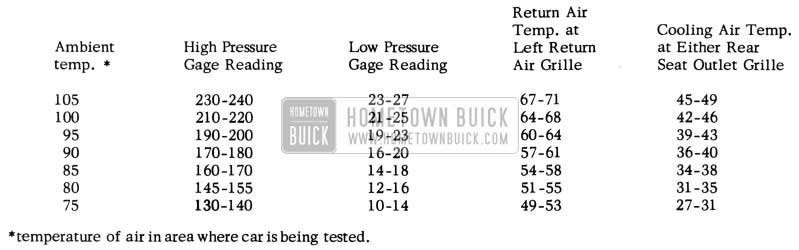 1953 Buick Air Conditioning Pressures and Temperatures