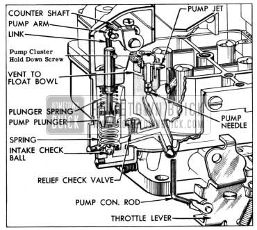 1954 Buick Carter Carburetor Cold Stumble
