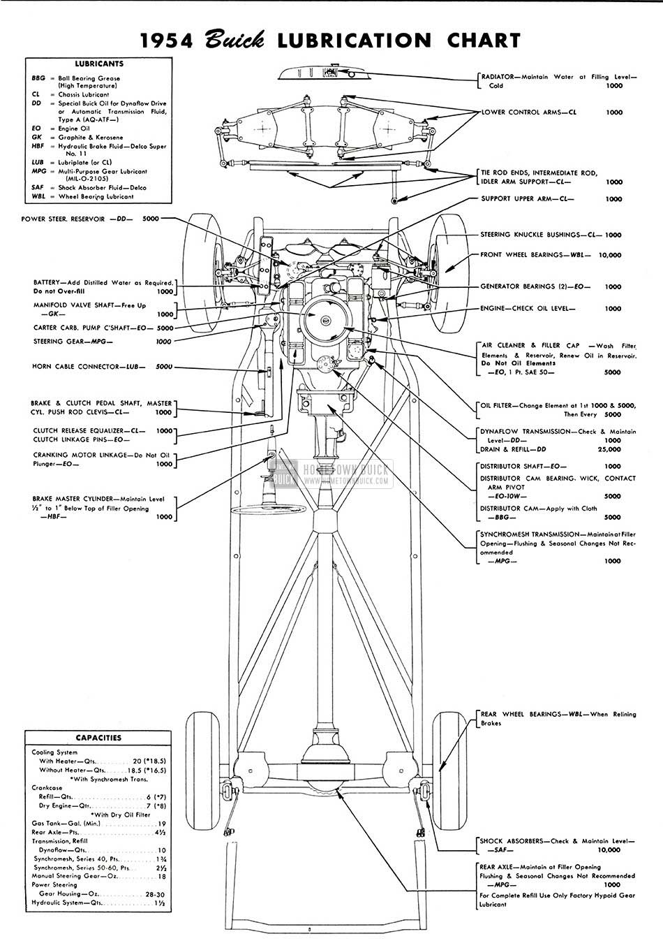 Buick Lubrication Chart