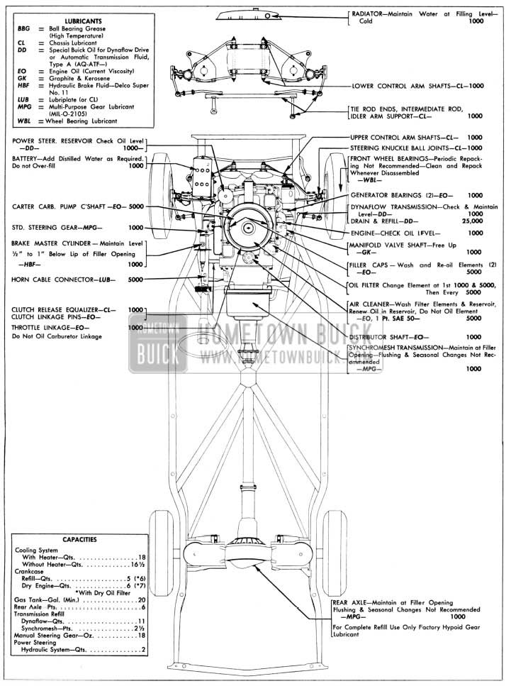 1957 Buick Chassis Lubrication Chart