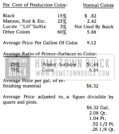 1957 Buick Color Formula