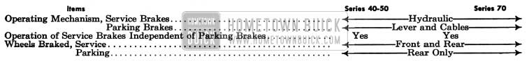 1950 Buick Brakes Specifications