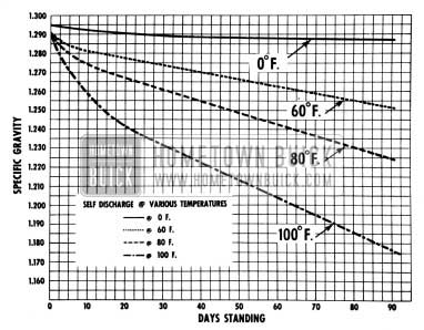 1950 Buick Chart of Battery Self-Discharge at Various Temperatures