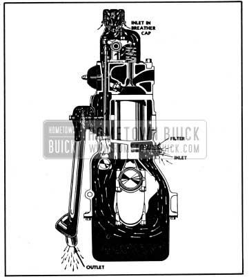 1950 Buick Crankcase Ventilation-Section View