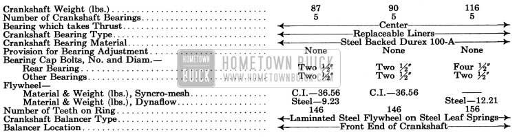 1950 Buick Crankshaft Bearings, Flywheel Balancer Specifications