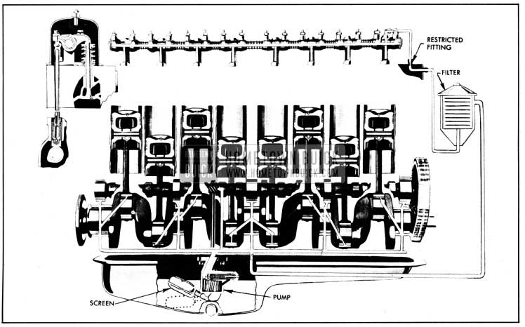 1950 Buick Engine Lubrication System
