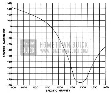 1950 Buick Freezing Points of Battery Electrolyte at Various Specific Gravities