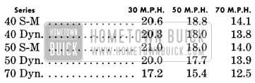 1950 Buick Gas Mileage