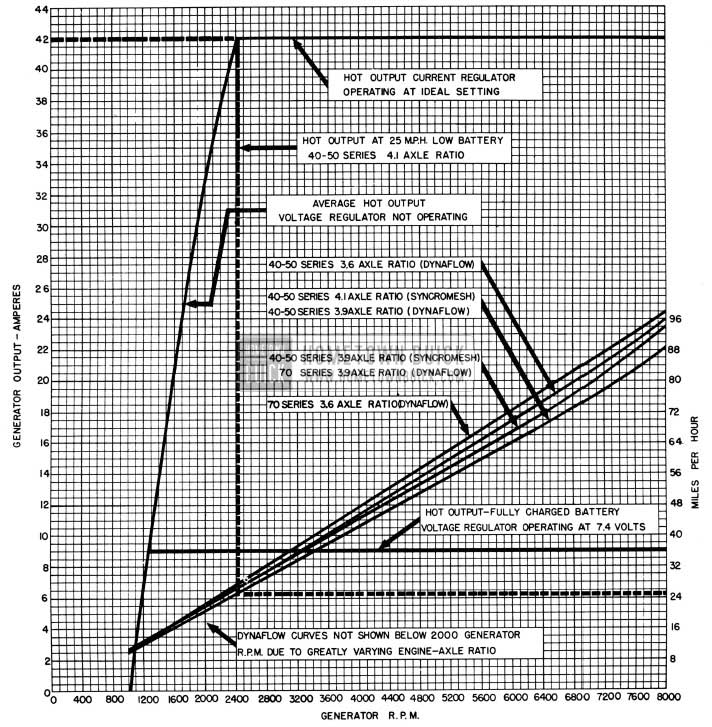 1950 Buick Generator Output Chart