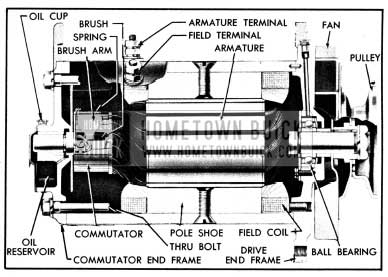 1950 Buick Generator, Sectional View