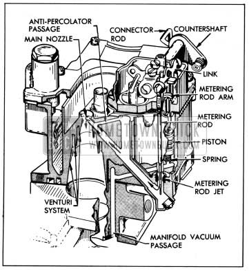 Carburetor Piston Diagram