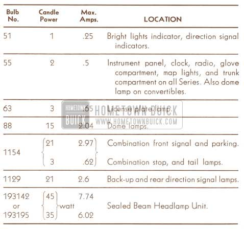 1950 Buick Lamp Bulbs Overview