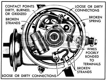 1950 Buick Points of Resistance in Primary Circuit of Distributor