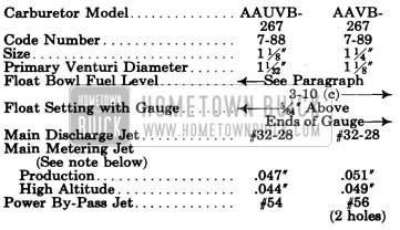 1950 Buick Stromberg Carburetor Calibrations Specifications