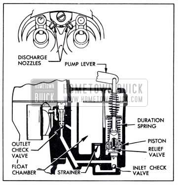 1951 Buick Accelerating System-Stromberg Carburetor