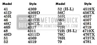 1951 Buick Body Style Numbers for All Models