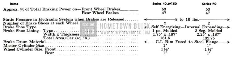 1951 Buick Brake General Specifications