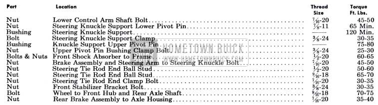 1951 Buick Chassis Tightening Specifications