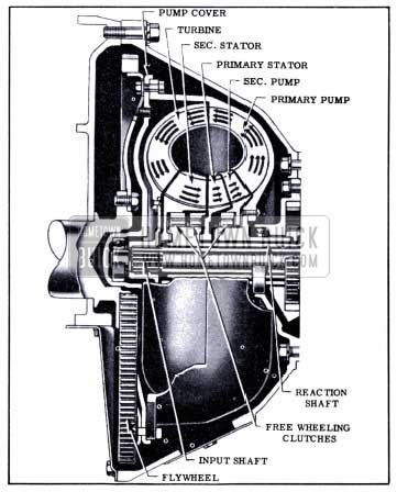 1951 Buick Components of Dynaflow Torque Converter