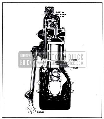 1951 Buick Crankcase Ventilation-Section View