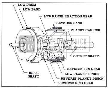 1951 Buick Elements of Planetary Gear Train