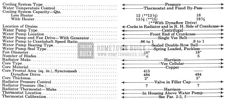 1951 Buick Engine Cooling System Specifications