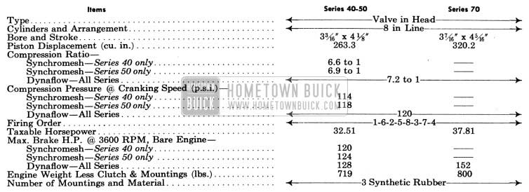 1951 Buick Engine General Specifications