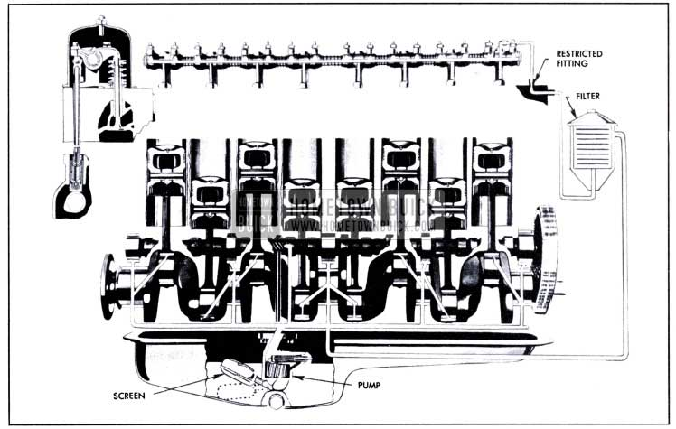 1951 Buick Engine Lubrication System