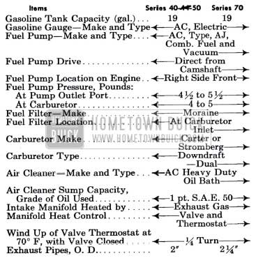 1951 Buick Exhaust General Specifications