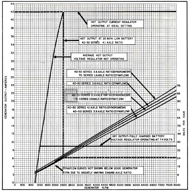 1951 Buick Generator Output Chart