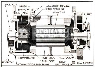 1951 Buick Generator, Sectional View