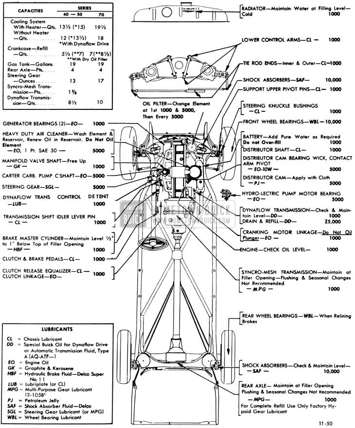 1951 Buick Lubricare Chart