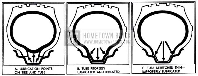 1951 Buick Lubrication and Inflation of Tube