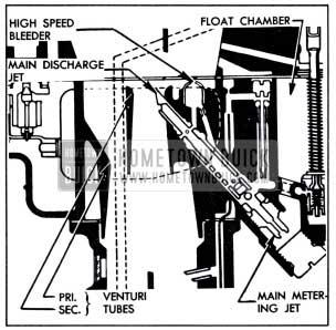1951 Buick Main Metering System-Stromberg Carburetor