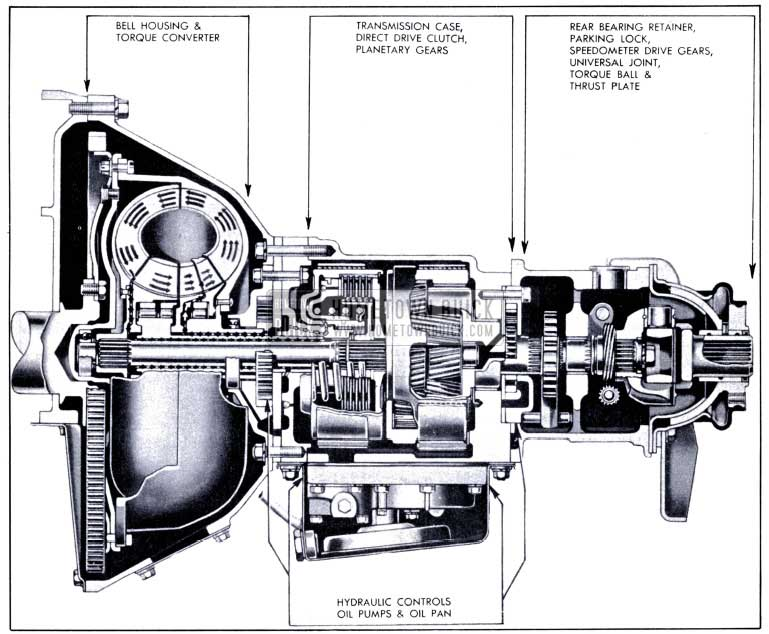 1951 Buick Side Sectional View of Dynaflow Transmission