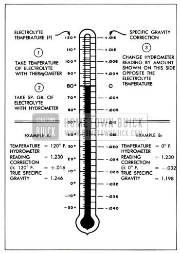 1951 Buick Specific Gravity Temperature Correction Scale