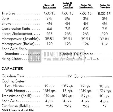 1951 Buick Specifications and Data