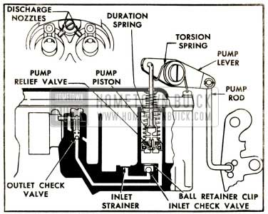 1952 Buick Accelerating System