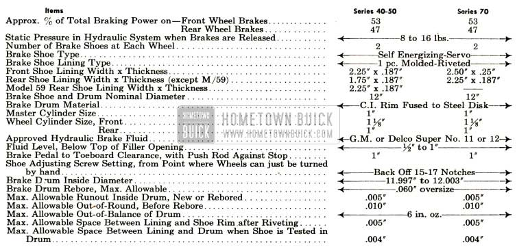 1952 Buick Brake General Specification