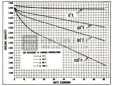1952 Buick Chart of Battery Self-Discharge at Various Temperatures