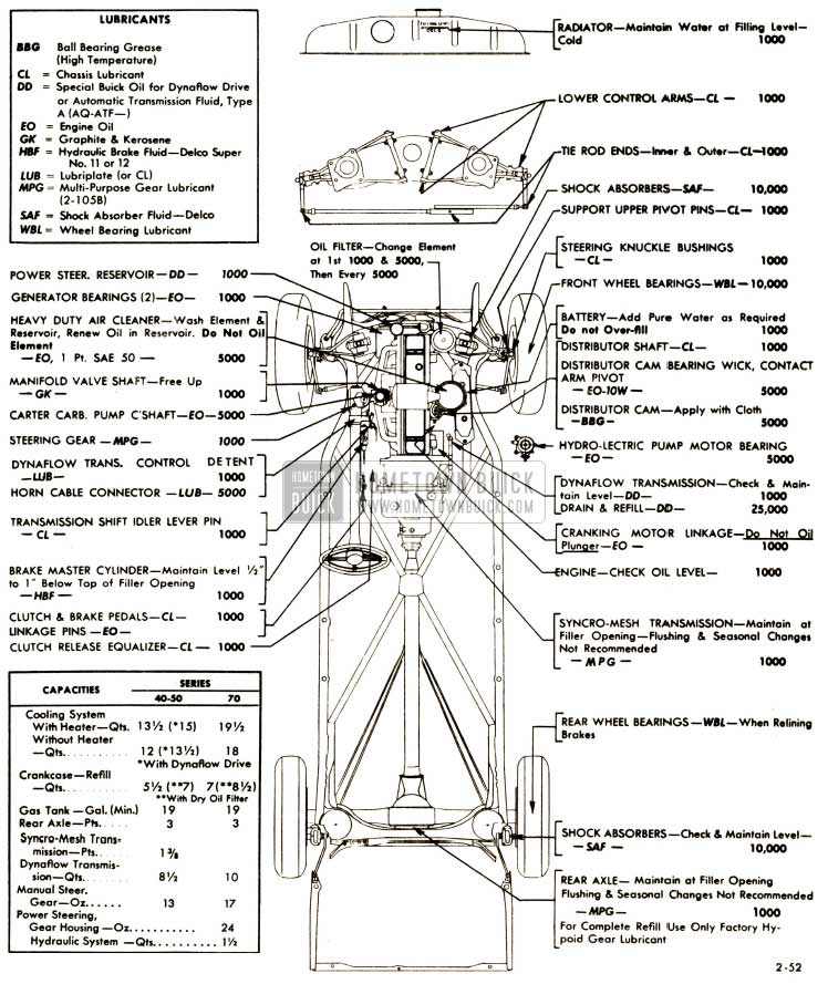 1952 Buick Chassis Lubricare Chart