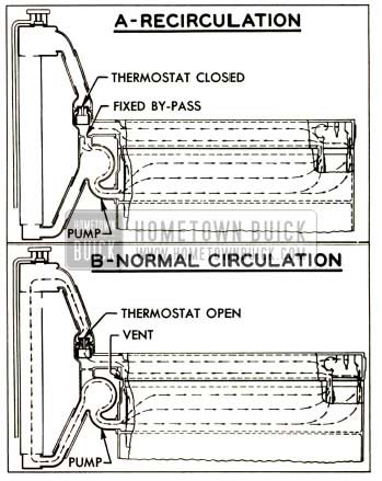 1952 Buick Cooling System Circulation