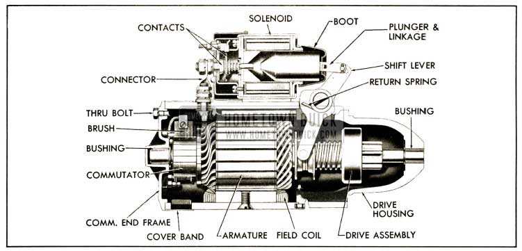 1952 Buick Cranking Motor, Sectional View-Series 40-50