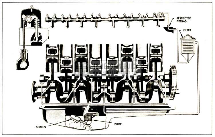 1952 Buick Engine Lubrication System