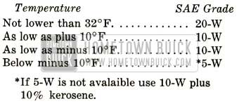 1952 Buick Engine Oil Specifications