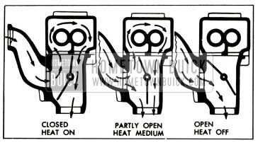 1952 Buick Exhaust Manifold Valve Operation-Sectional View