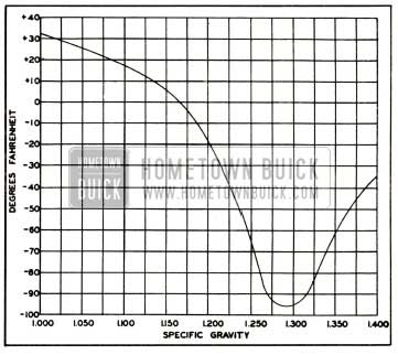 1952 Buick Freezing Points of Battery Electrolyte at Various Specific Gravities