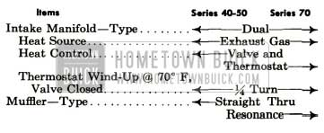 1952 Buick General Engine and Fuel Specification